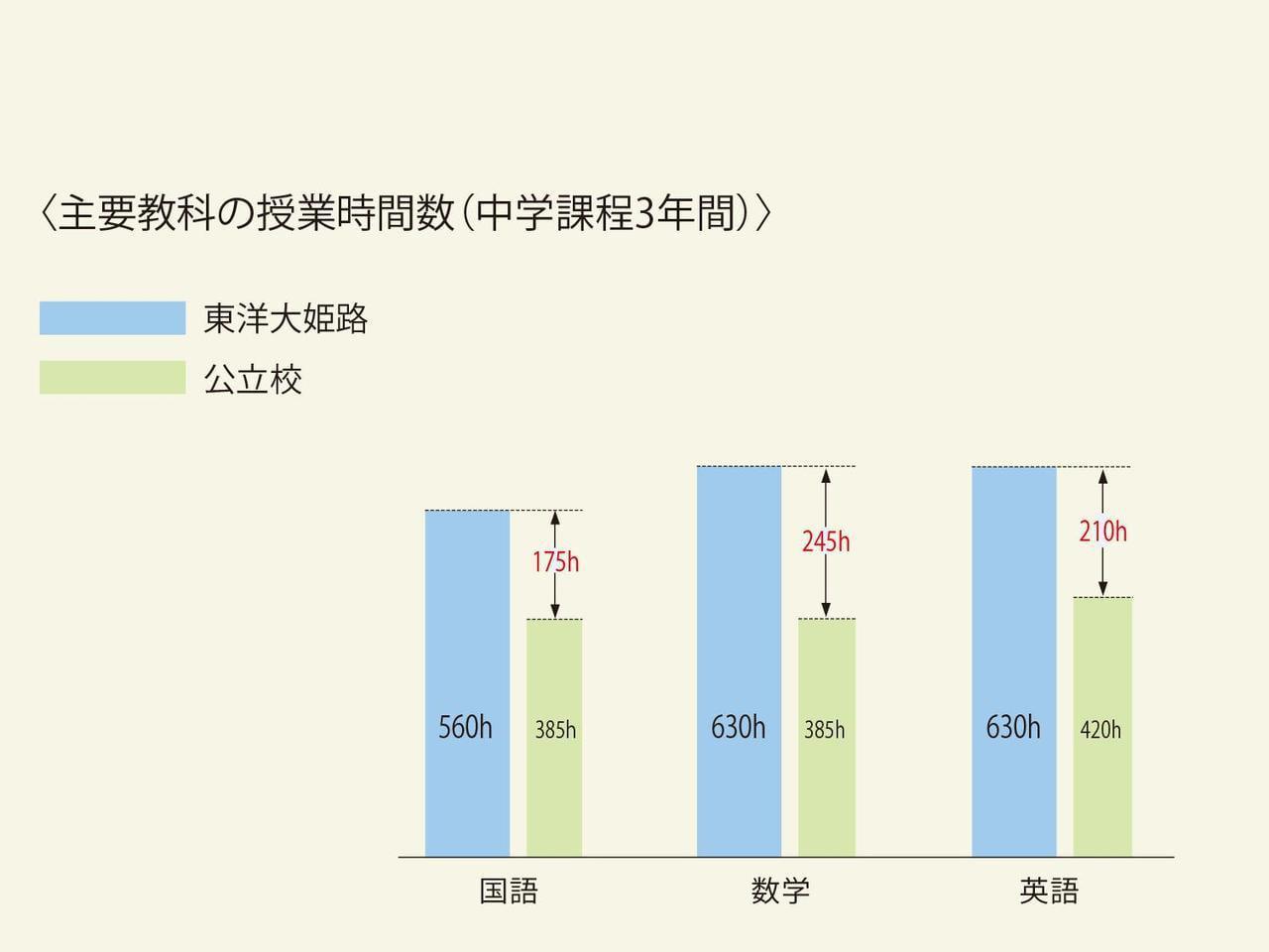 主要教科の授業時間数の公立中学校との比較グラフ